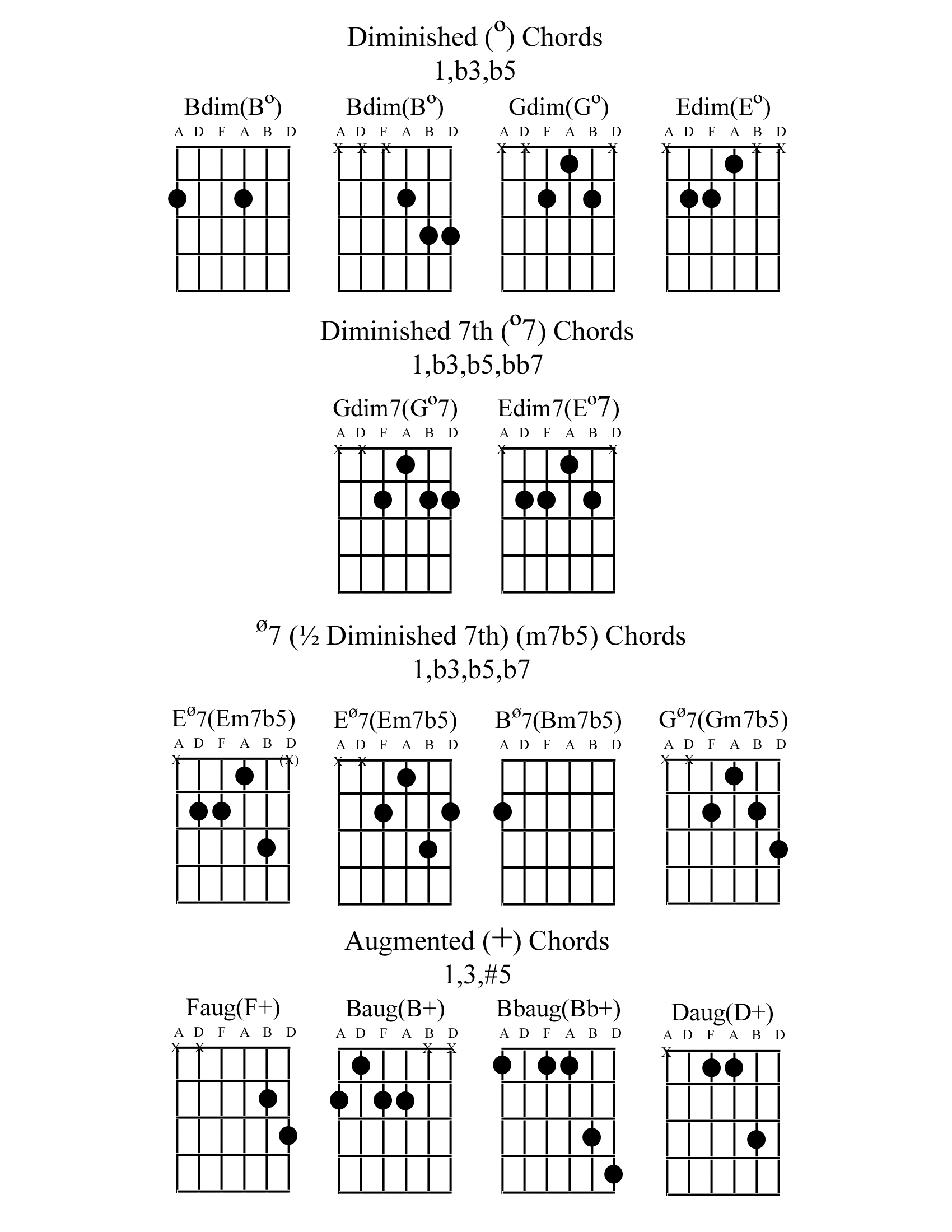 Dminor6thchord charts 9 diminished chords diminished 7th chords 12 diminished 7th chords augmented chords hexwebz Gallery