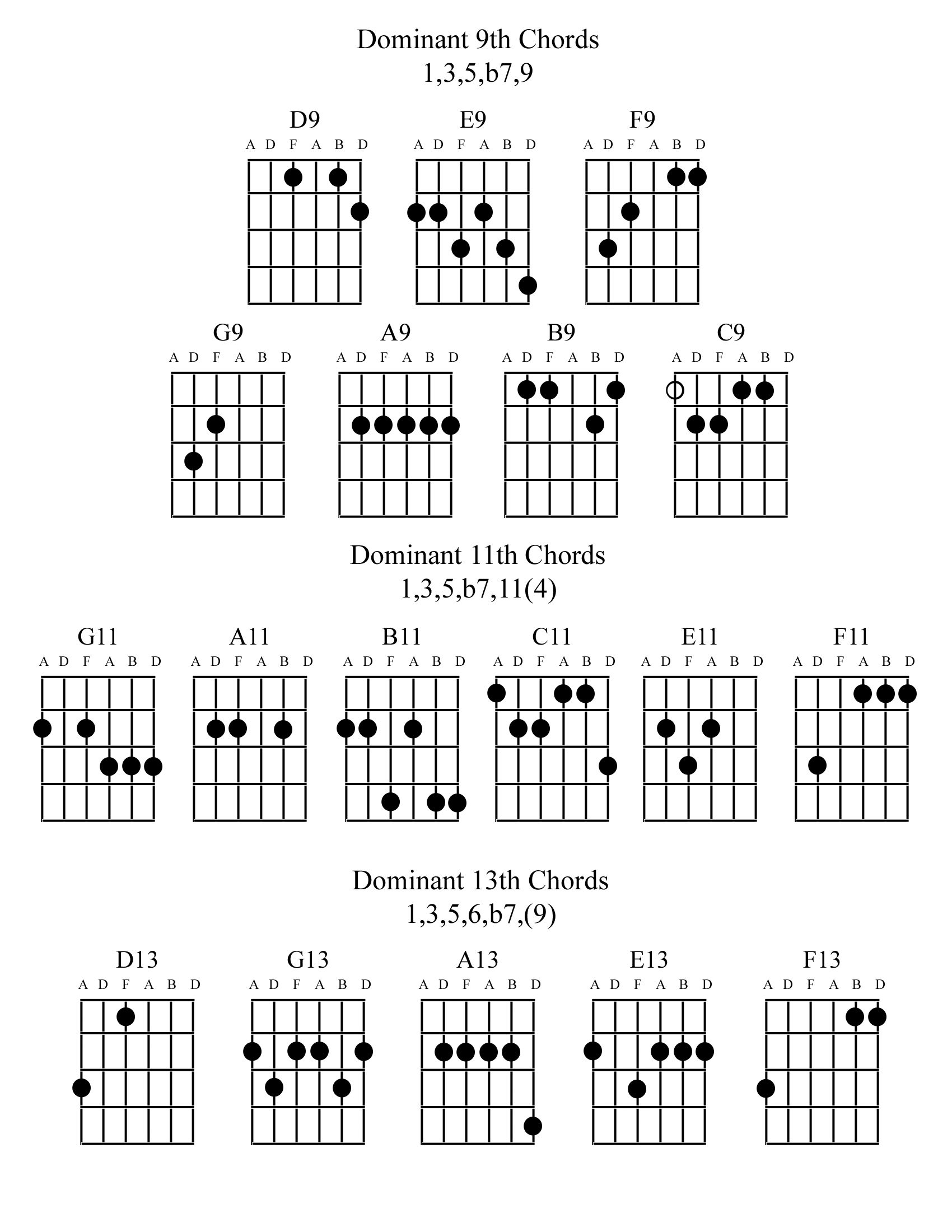 Dominant 9th, 11th and 13th chords