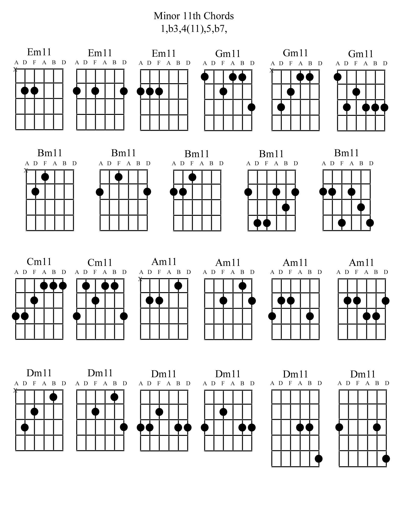 Minor 11th Chords